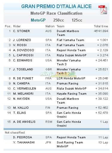 Hasil Lomba GP Mugello, Italia
