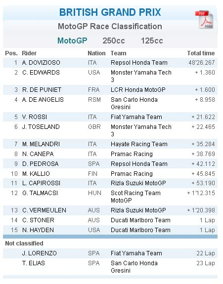 Hasil Lomba Moto GP